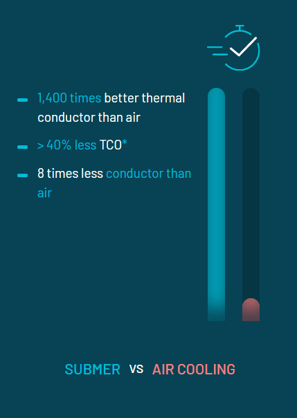 Submer vs Air Cooling